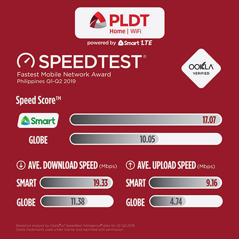 PLDT Home WiFi is the fastest Prepaid Internet for Filipino Families