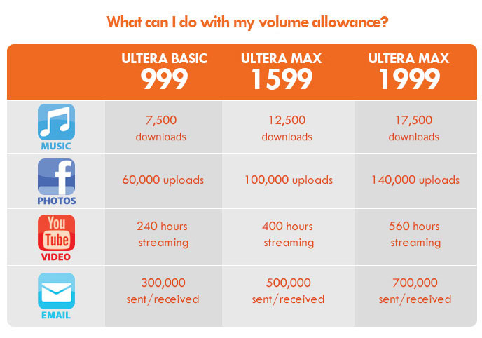 Updated PLDT Home BRO ULTERA FUN Plans with up 10Mbps Speeds With